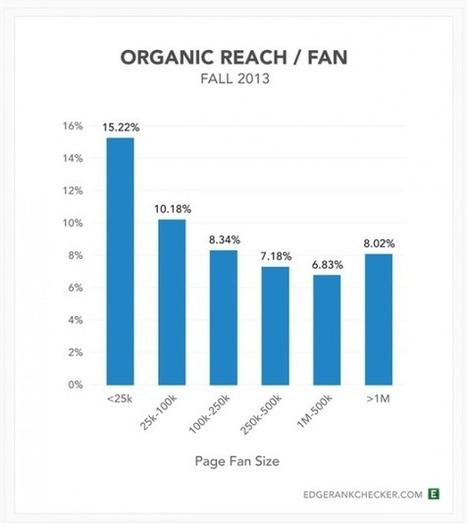 La moyenne de la portée d'une Page Facebook est de 12,6% en organique et 1,5% en viral | Réseaux sociaux | Scoop.it