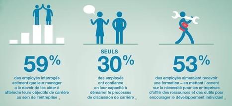 Comment des discussions de carrière régulières favorisent la réussite de l'entreprise | formation des enseignants maroc | Scoop.it