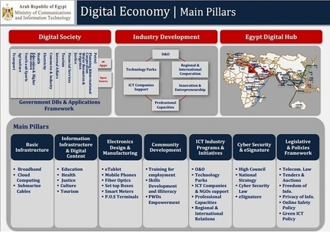 Egypt's Digital Economy: From Planning to Execution | Media Intelligence - Middle East and North Africa (MENA) | Scoop.it