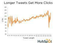 [Etude Twitter] Les tweets les plus cliqués sont ceux de 130 caractères | Tendances, technologies, médias & réseaux sociaux : usages, évolution, statistiques | Scoop.it