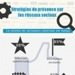 Infographie : Stratégie de présence sur les réseaux sociaux en 2013 | News des Réseaux Sociaux | Scoop.it