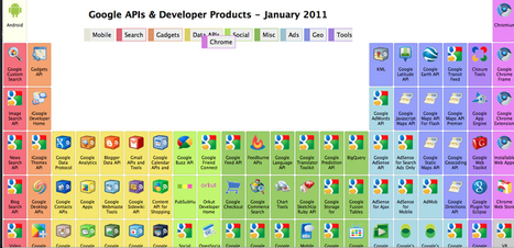 A Periodic Table Guide to Google's APIs | Infographics | Scoop.it