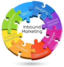 Internet Marketing 101: Inbound Marketing | Internet Marketing | Scoop.it