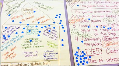 Design Thinking: Catalyzing Family Engagement to Support Student Learning / Publications & Resources / Family Involvement / HFRP - Harvard Family Research Project | Schools, Families, and Community Resources | Scoop.it