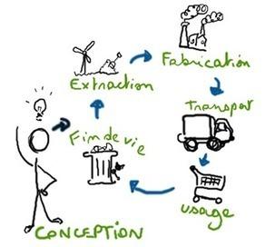 L'écoconception : Nouveau moteur d'Innovation | Innovation responsable | Scoop.it