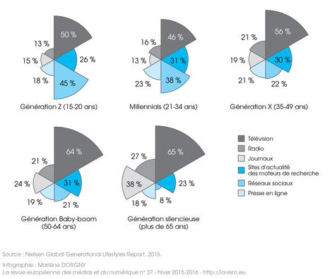 Accès à l'information : la télévision encore privilégiée, mais pour combien de temps ?   Big Media (En & Fr)   Scoop.it