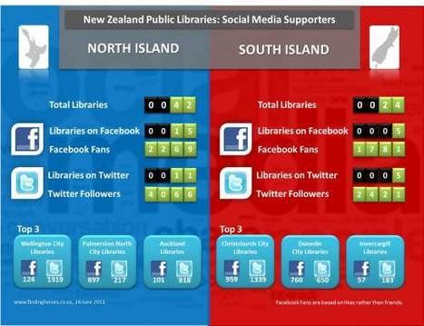 New Zealand Public Libraries: Social Media Supporters | Social Networking for Information Professionals | Scoop.it