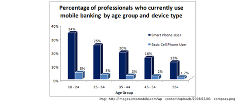 Constant Increasing Popularity of Mobile Banks Among Youngsters   Web Development Blog, News, Articles   Scoop.it