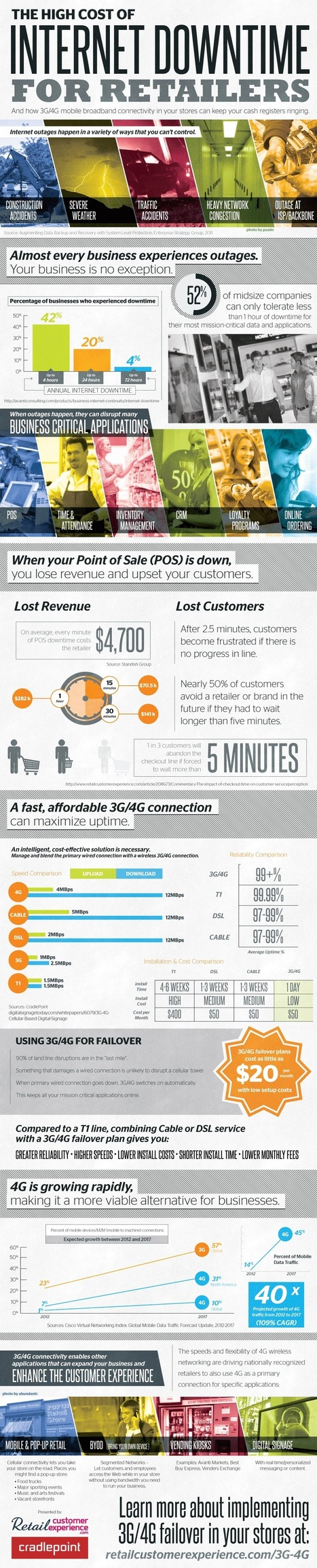 Beating Internet Downtime: Keep Your Cash Registers Ringing [Infographic] - Business 2 Community | Business Industry Infographics | Scoop.it