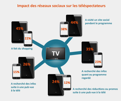 Twitter devient le moteur de la Social TV en France | Webmarketing & co'm | Digital current | Scoop.it