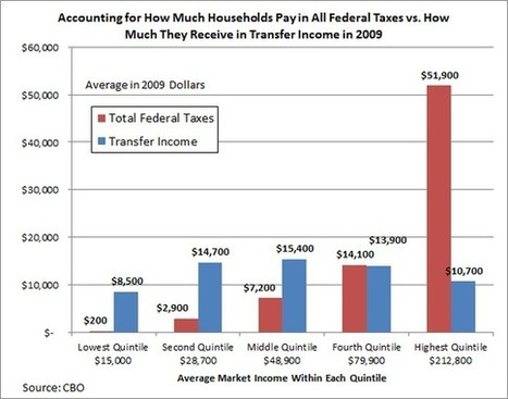 The Basic Affordability of Basic Income | Money News | Scoop.it