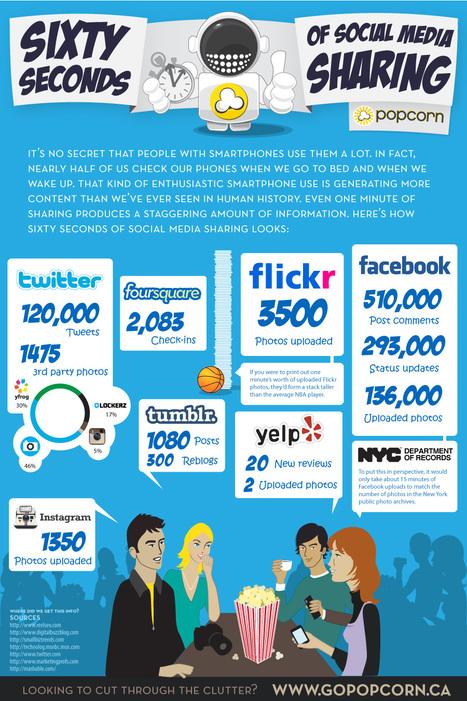 60 Minutes of Social Media Sharing | 1-MegaAulas - Ferramentas Educativas WEB 2.0 | Scoop.it