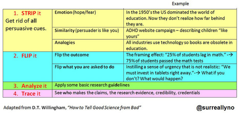 Myths in Education, or How Bad Teaching Is Encouraged | Didactics & Mathetics | Scoop.it