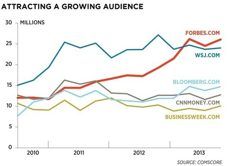 Inside Forbes: Innovative Models + Social Products = Growing, Engaged Audiences | Everything AudioBooks | Scoop.it