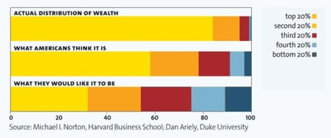 Mother Jones magazine: Economic inequality in the USA | AP Human Geography Education | Scoop.it