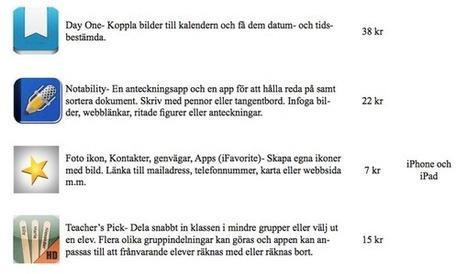 Tweet from @pedagogsthlm | IKT i förskolan | Scoop.it