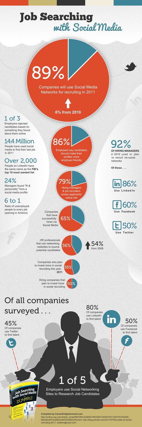 [INFOGRAPHIC] Job Searching with Social Media | Social media culture | Scoop.it