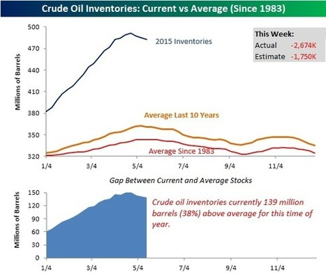 Crude oil stock options