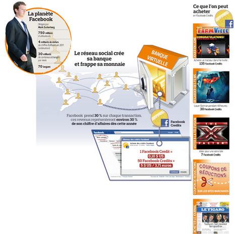 Comment Facebook impose sa monnaie virtuelle   Veille Facebook   Scoop.it