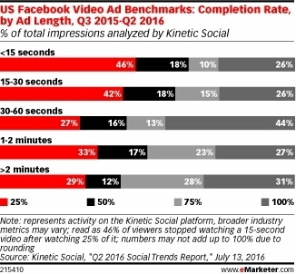 What Video Ad Length Is Best on Facebook? - eMarketer   Blogs   Scoop.it