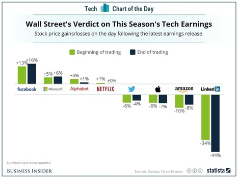 Here's how investors reacted to the latest crop of tech earnings | Entrepreneurship, Innovation | Scoop.it