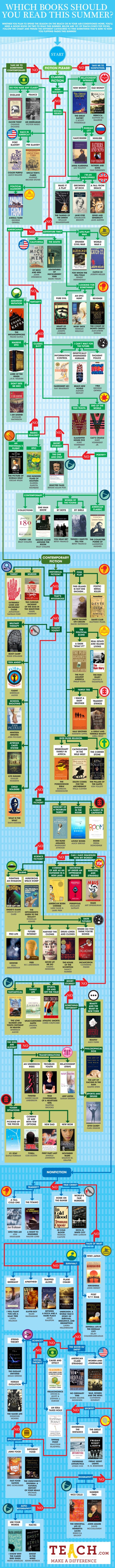 Summer Reading Flowchart: What Should You Read On Your Break? | Coaching Leaders | Scoop.it
