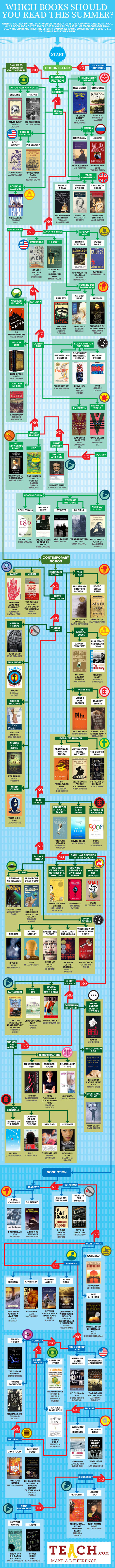 Summer Reading Flowchart: What Should You Read On Your Break? | Parenting 21st Century Kids | Scoop.it