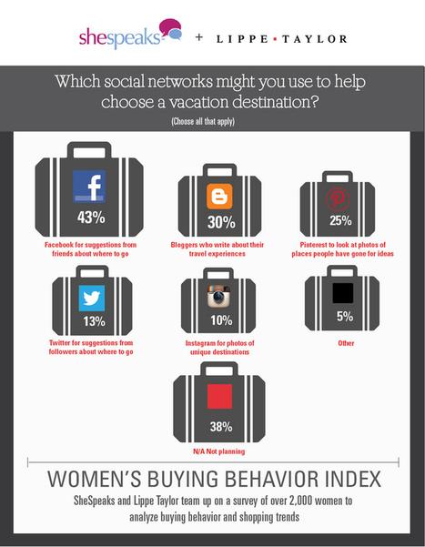 Influencia - Etudes - Le règne des femmes sur le e-commerce | What planners read | Scoop.it