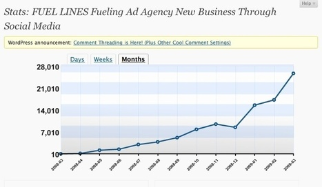 Fueling Advertising Agency New Business Through Social Media | B2B New Business | Scoop.it