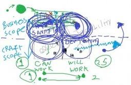 Dissecting The Testing Quadrants | Duncan Nisbet | Agile Testing | Scoop.it
