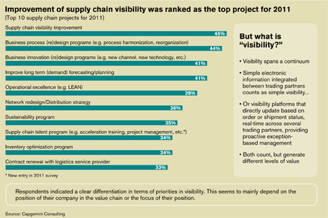 A Window into Supply Chain Visibility | Interstate Transport | RedPrairie is Commerce in Motion | Scoop.it