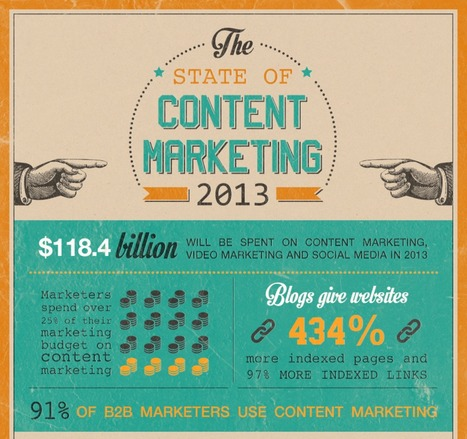 Infographie : Plus de 25% des budgets marketing passent dans le brand content | Mass marketing innovations | Scoop.it