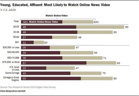 Five findings about digital video news - Pew Research Center | Video Transformation | Scoop.it