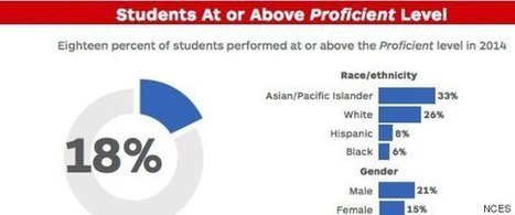 Shockingly Few Students Are Proficient In U.S. History | Learning, Teaching & Leading Today | Scoop.it