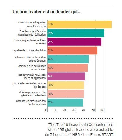 Les qualités qui font un bon leader (selon 200 leaders dans le monde) | Management de demain | Scoop.it