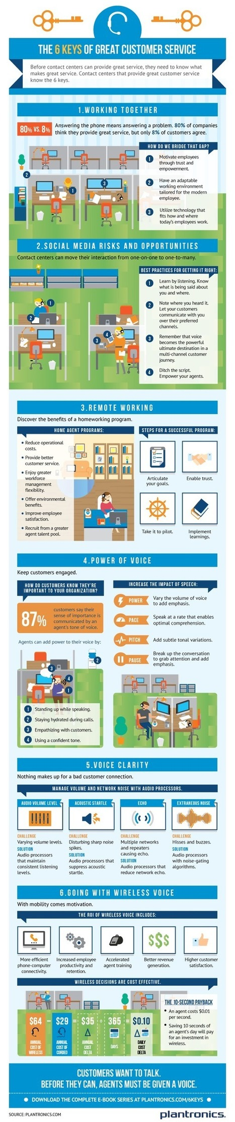 The 6 Keys of Great Customer Service | Business 2 Community | IT- BIAS Corporation | Scoop.it
