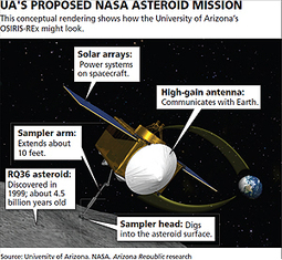 UA wins NASA asteroid project worth hundreds of millions | Space Situational Awareness | Scoop.it