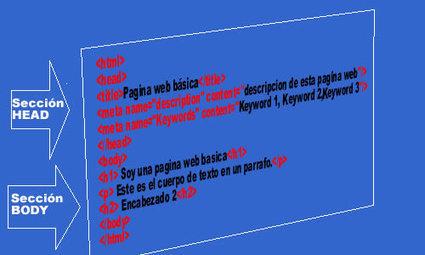 Como Utilizar Palabras Clave en Contenido - Consultoria SEO | Como Iniciar una Estrategia de contenido | Scoop.it