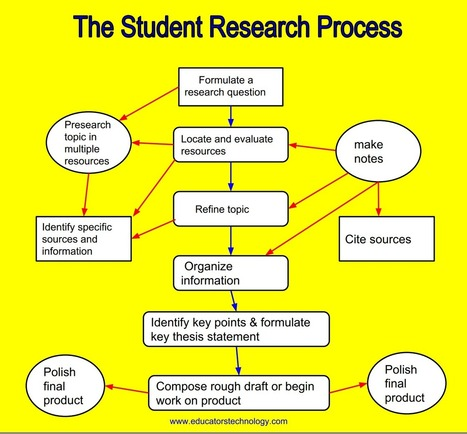 A Good Poster on Student's Critical Thinking Processes When Doing Research | AHS Media Center and Technology  Center | Scoop.it