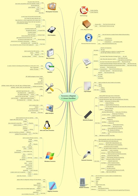 "FORENSICS *(digital) Mind Map / by: Aman Hardikar | ""Computação Forense"" 