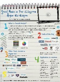 Social Media in Higher Education Classes: text, images, music, video | Glogster EDU - 21st century multimedia tool for educators, teachers and students | Education Tech Fewmets | Scoop.it