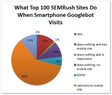 How the Winners Do Mobile SEO | Mobile Marketing | News Updates | Scoop.it
