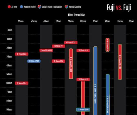 Fuji Filter Thread Sizes | Fuji vs. Fuji | Fujifilm X | Scoop.it