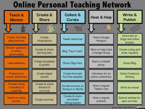 Infographic of Building an Online Personal Teaching Network | The Social Network Times | Scoop.it