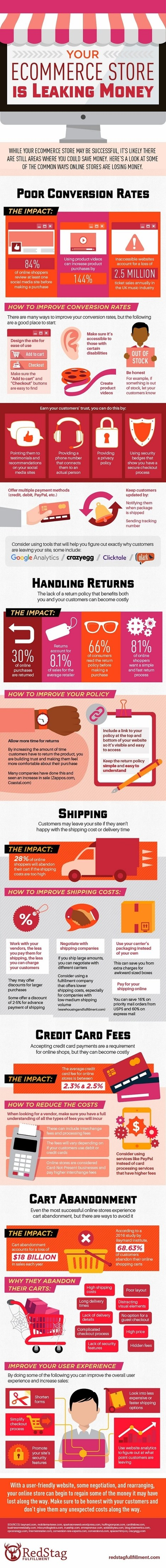 How Your Online Store May Be Leaking Money #Infographic | MarketingHits | Scoop.it
