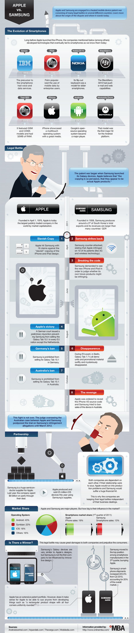 Apple vs. Samsung: The Patent Wars, Explained – two infographics /@BerriePelser | Media | Scoop.it