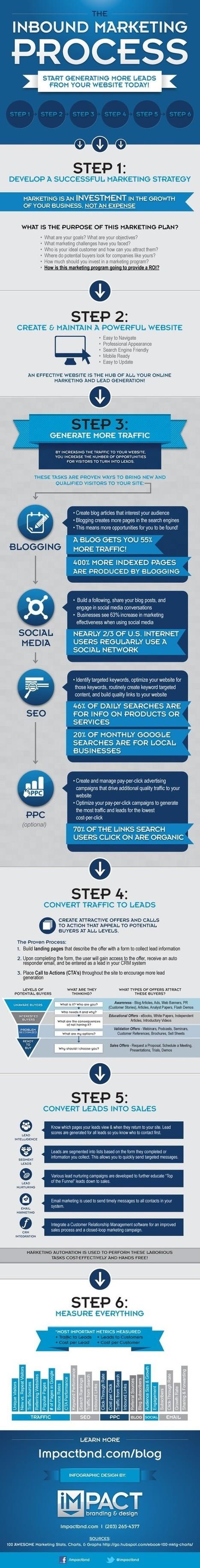 The inbound marketing process [infographic] | Inbound marketing | Scoop.it