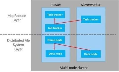 Hadoop on Azure : Introduction - Bruno Terkaly - Developer ... | Big Data Daily | Scoop.it