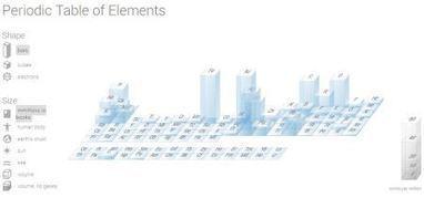 La tabla periódica de los elementos de Google | Ciencia y Tecnología | Scoop.it