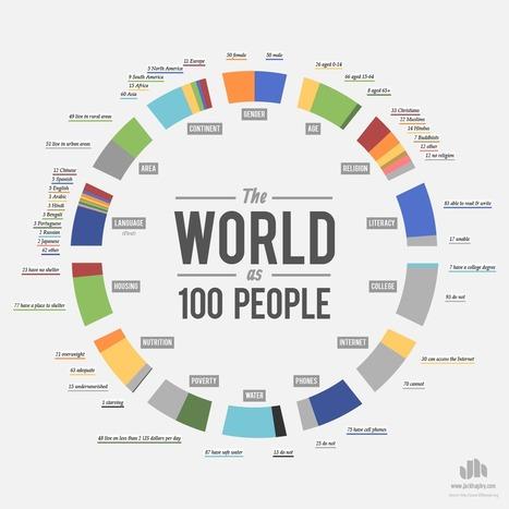 Chart: If the world were 100 people | Globaalikasvatus | Scoop.it